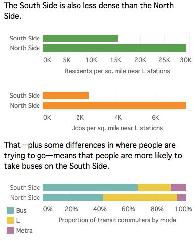Beyond the 'L': A Proposal for South Side Public Transit