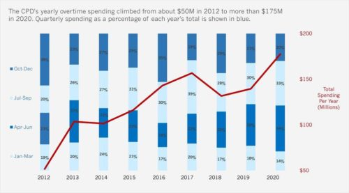 CPD's 2020 Spending By Quarter