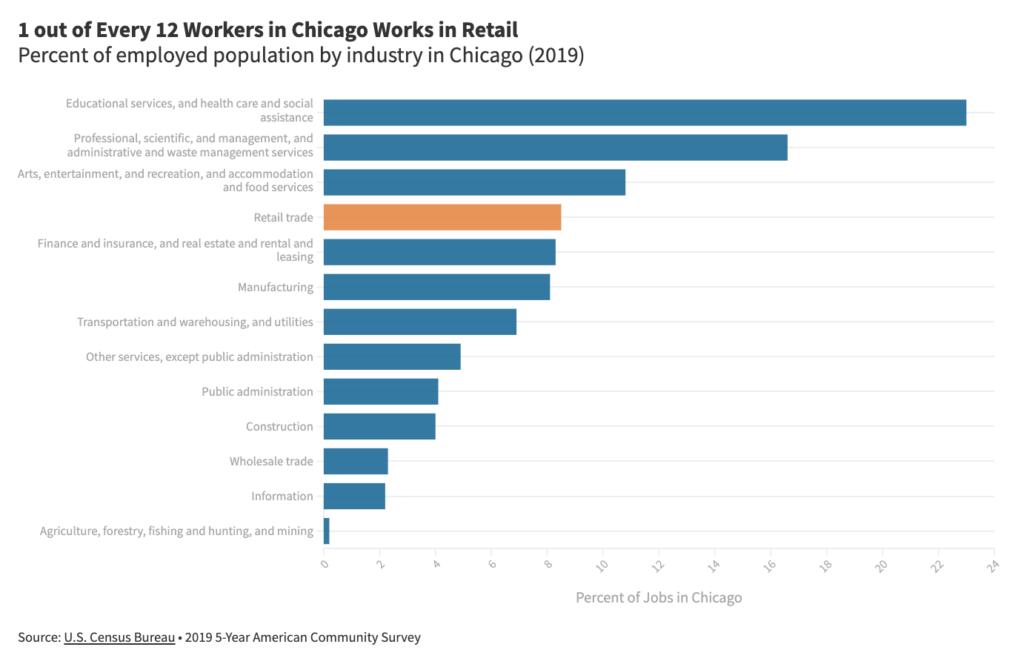 Figure 2 (industry data - bar chart)